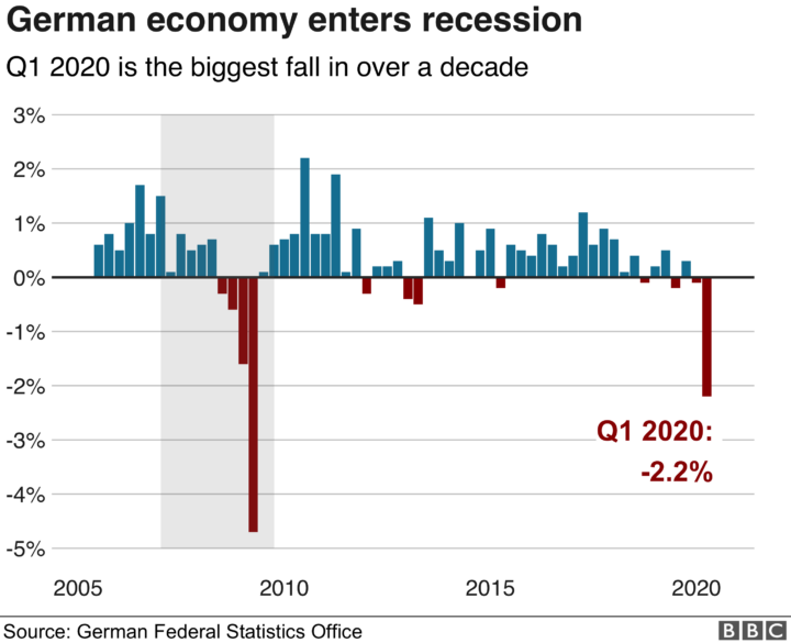The Impact of COVID-19 on the German Economy